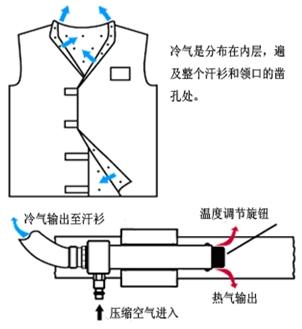 人体空调工作原理图